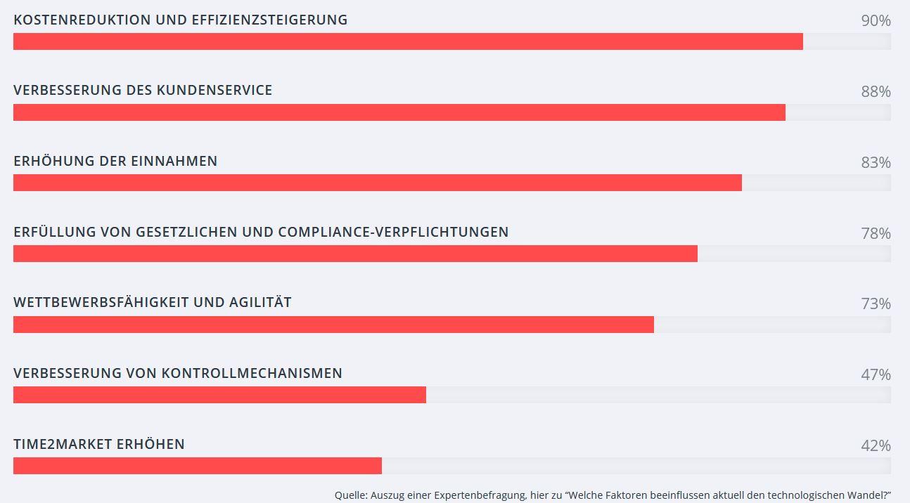"""valantic Infografik zur Expertenbefragung: """"Welche Faktoren beeinflussen den technischen Wandel?"""""""