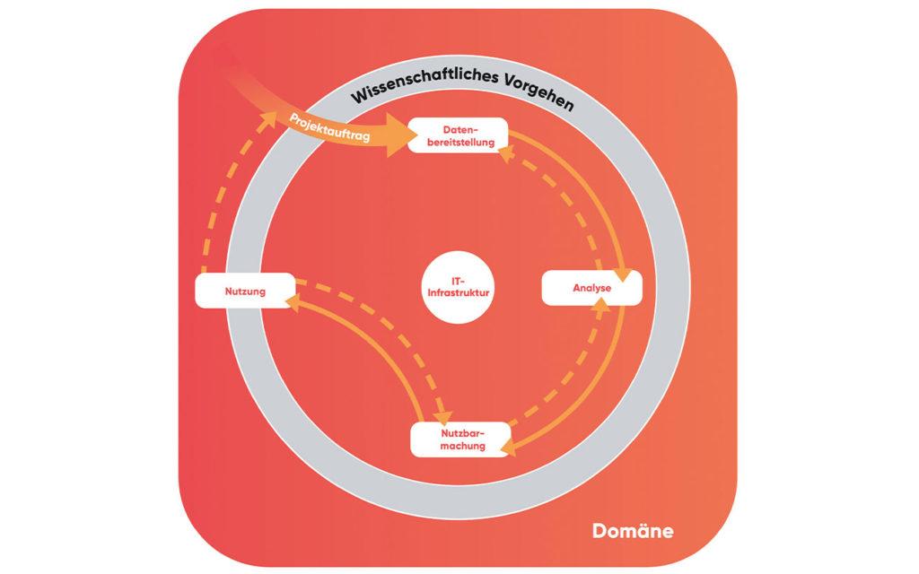 Infografik zum Whitepaper: Das Data-Science-Process-Model – kurz: DASC-PM – beschreibt das Vorgehen in einem Data-Science-Projekt.