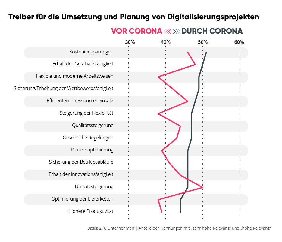 Infografik aus der Studie von valantic und techconsult: Treiber für die Umsetzung und Planung von Digitalisierungsprojekten vor und durch Corona