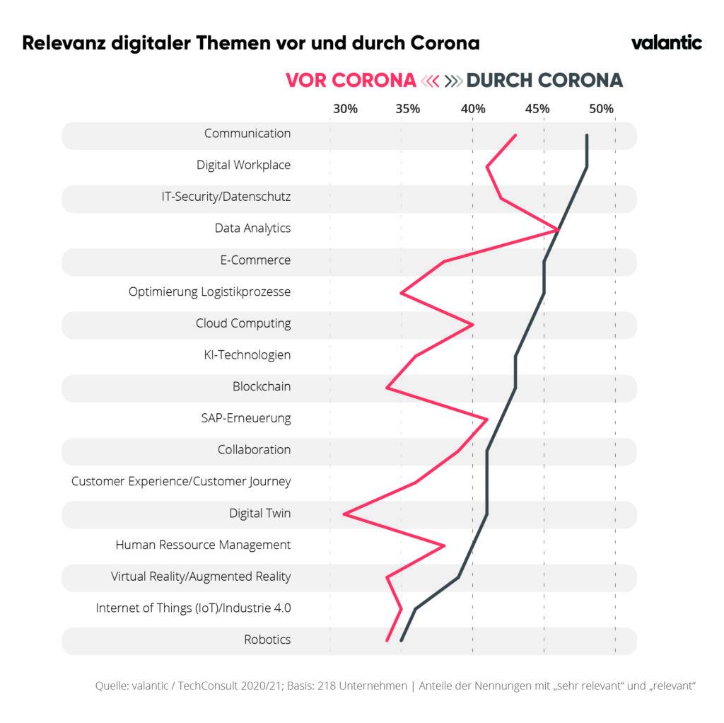 Infografik zur valantic und techconsult Studie: Relevanz digitaler Themen vor und nach Corona