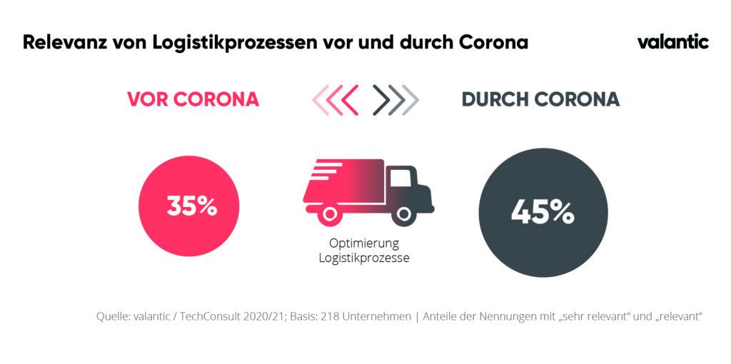 Infografik zur valantic und techconsult studie relevanz von logistikketten vor und nach Corona