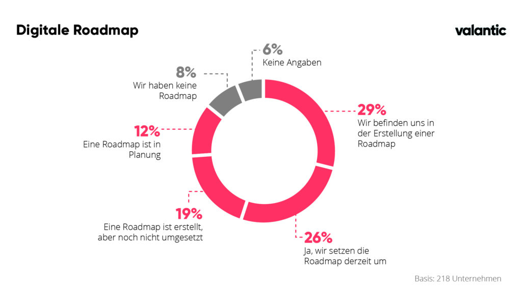Infografik zur valantic und techconsult Studie: Veränderung der IT-Roadmap