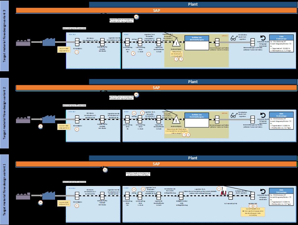 valantic graphic on material flow design site development planning, supply chain design, valantic logistics management