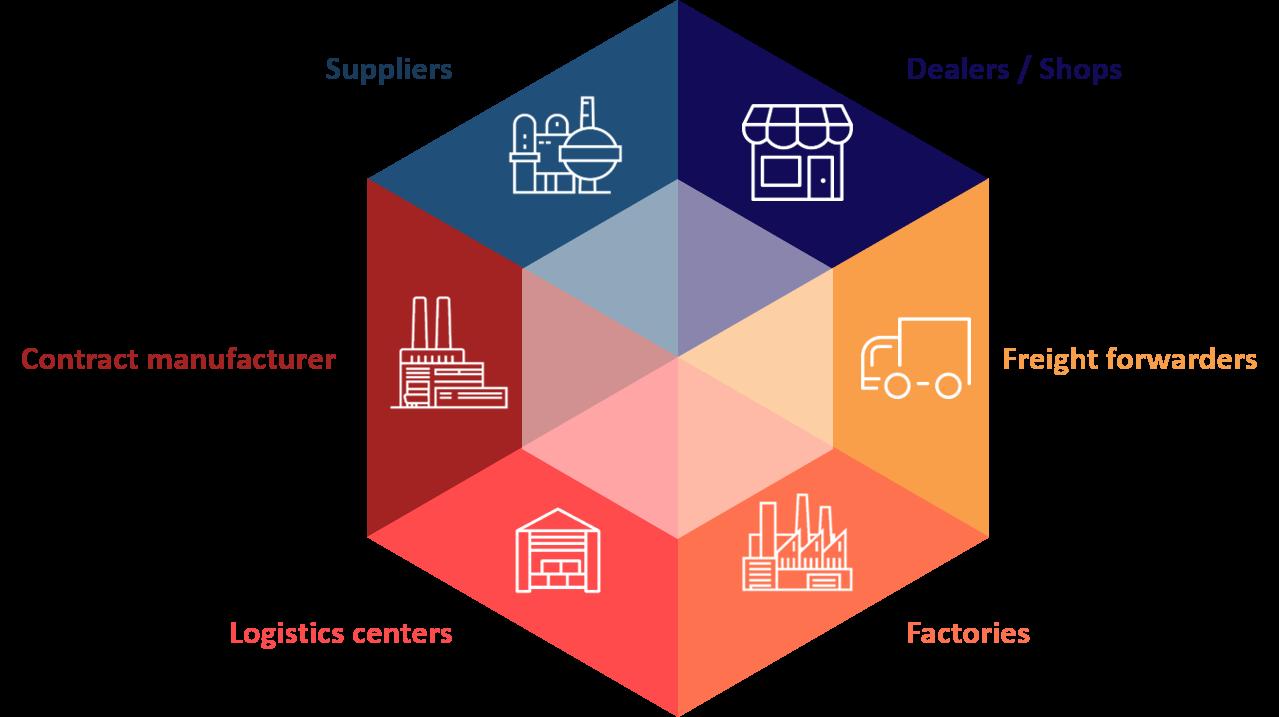 valantic graphic about multi level inventory optimization, supply chain design, valantic logistics management