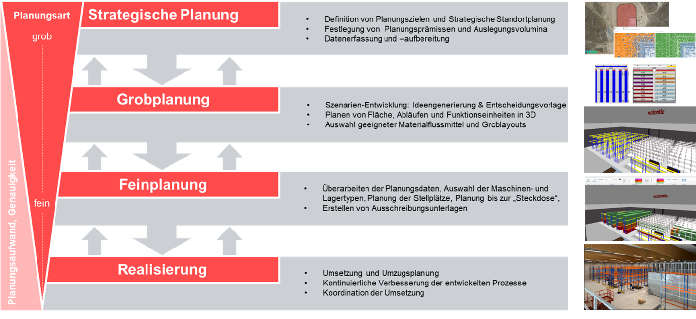 valantic Grafik zum Thema Standortentwicklungsplanung, valantic Logistikmanagement