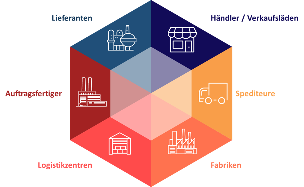 valantic Grafik zum Thema mehrstufige Bestandsoptimierung, Supply Chain Design, valantic Logistikmanagement