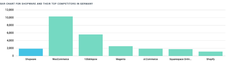 Infographic: Market share Shopware and main competitors in Germany
