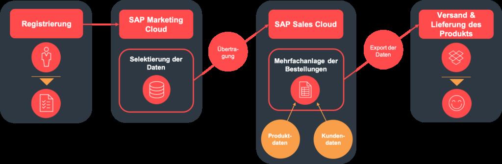 Grafik Teilprozesse Bestellungen in der SAP Sales Cloud