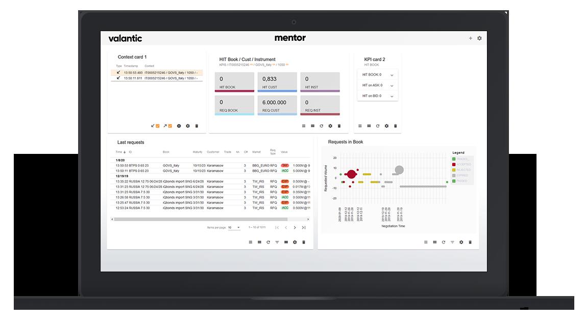 mentor die valantic indicator platform