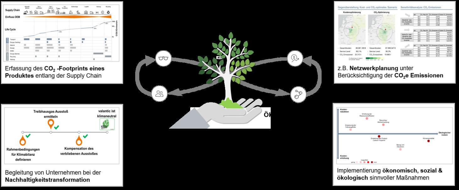 Infografik zum Thema Nachhaltigkeit Leistungsportfolio valantic