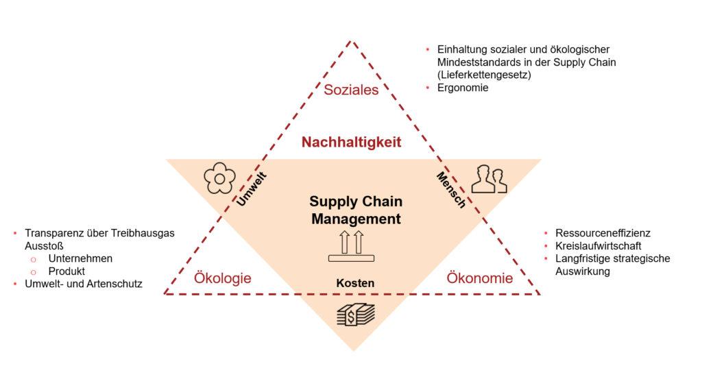 Grafik des Nachhaltigkeitsdreiecks mit Zielfunktion des Supply Chain Management