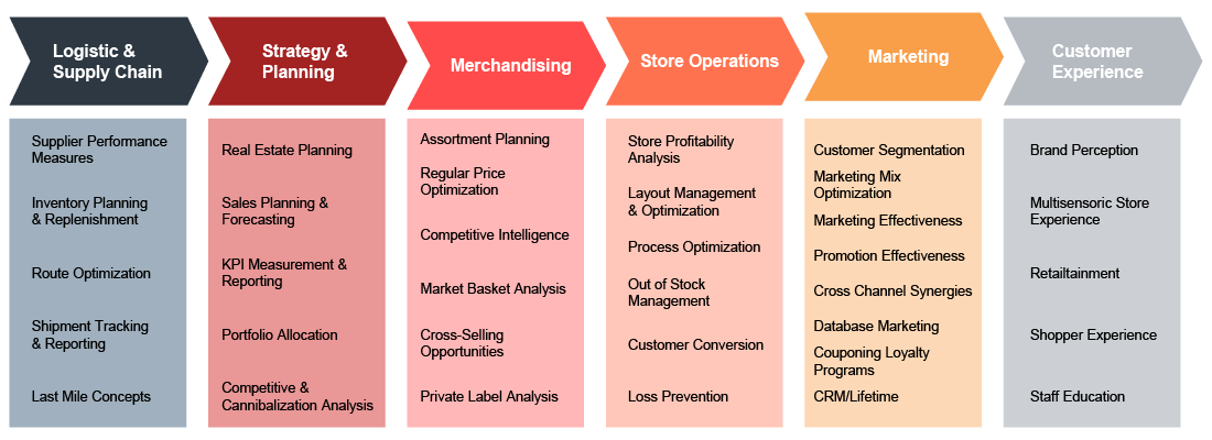 valantic info graphics: retail excellence and successful digitalization in retail, value chain