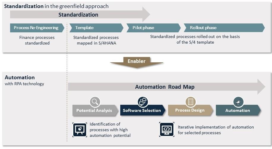 Infographic Robotic Process Automation valantic