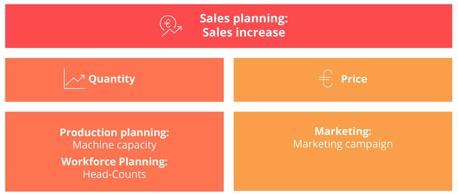 In this illustration you can see an integration of sales planning and sales increase with SAP BPC