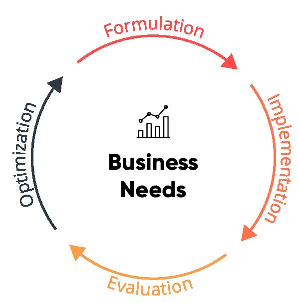 SAP Data Warehouse Cloud Business Needs