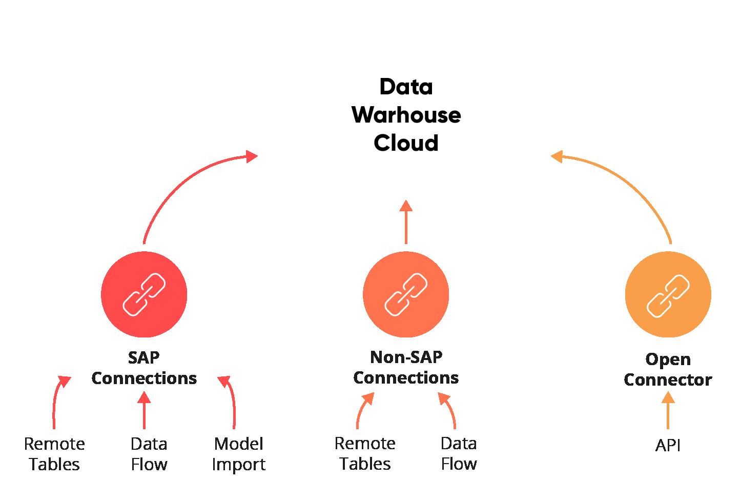 sap-dwh-cloud-connections