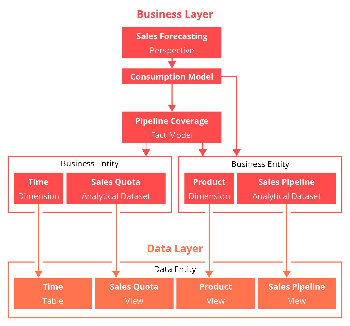 SAP Data Warehouse Cloud Layer
