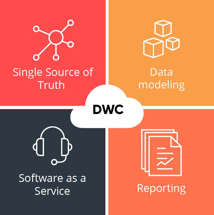 SAP Data Warehouse Cloud overview