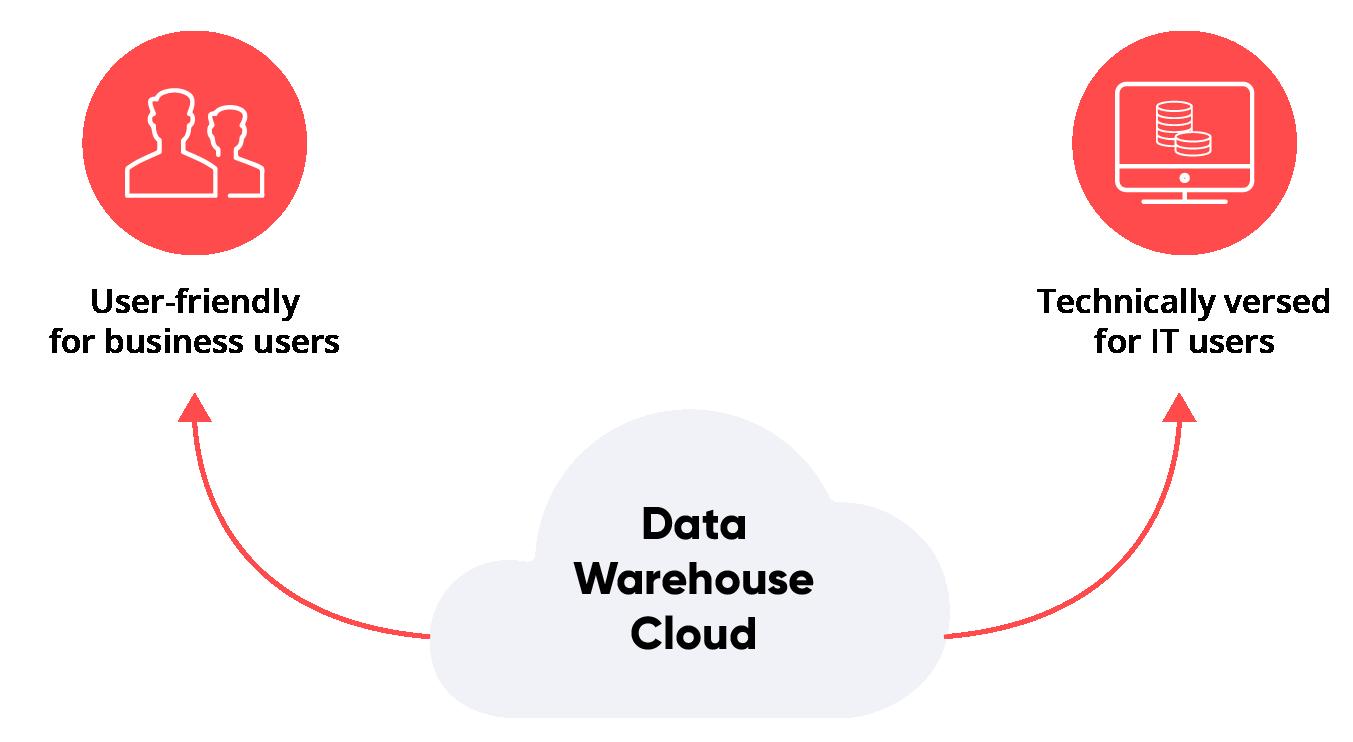 SAP Data Warehouse Cloud User 2
