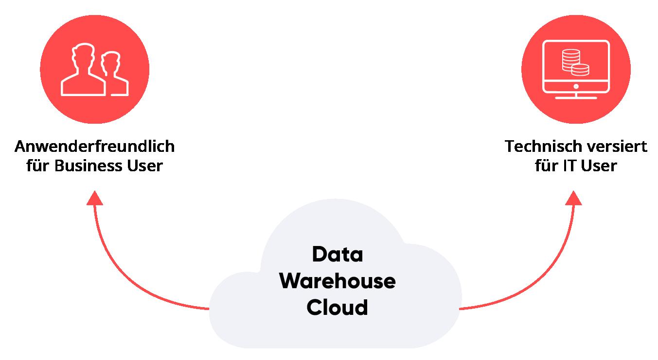 sap-dwh-cloud-user-grau