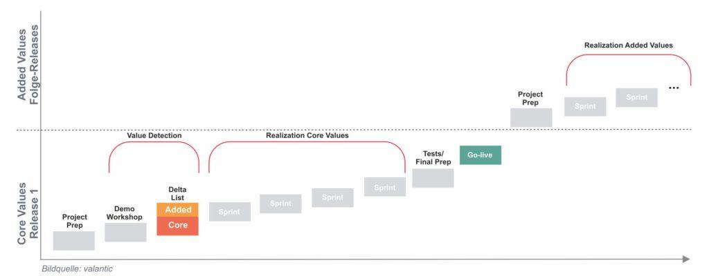 Grafik Einführungsprojekte mit S/4HANA vereinfachen