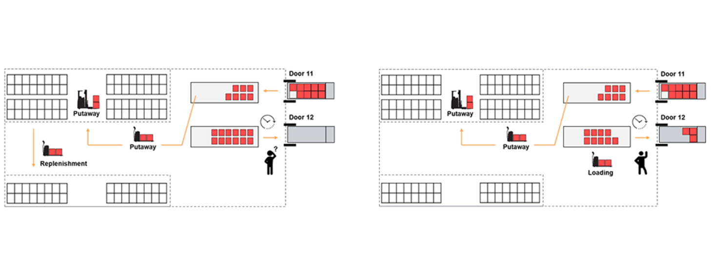 valantic graphic about automatic re-prioritization of warehouse orders in resource management, SAP EWM Add ons