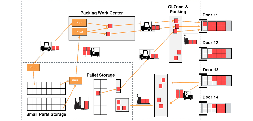 valantic graphic about path-optimized putaway and removal, SAP EWM Add ons