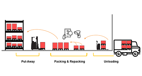 valantic graphics about quick packaging, SAP EWM Add ons