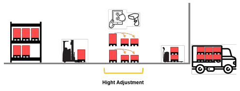 valantic graphic about height adjustment of pallets, SAP EWM Add ons