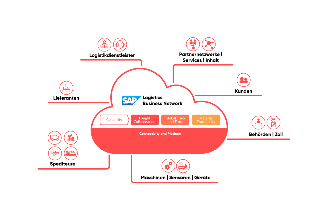 valantic Grafik zum Thema SAP Logistics Business Network