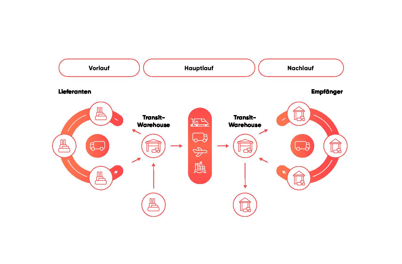 Grafik Transitlagerung, SAP TM Lösungen für Logistikdienstleister