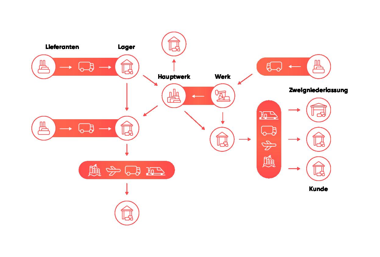 Grafik komplexe Verladerszenarien, SAP TM Lösungen für Verlader