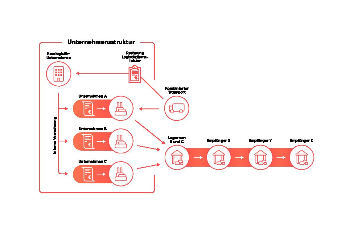 Grafik Konzernlogistik, SAP TM Lösungen für Verlader