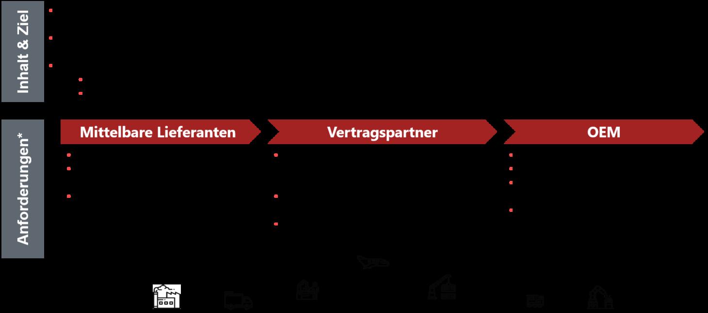 Infografik zum Thema soziale und nachhaltige Lieferkette, valantic Nachhaltigkeit