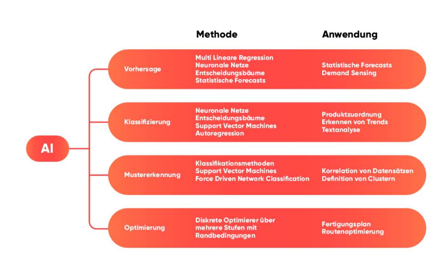 valantic Grafik zum Thema AI-Methoden Anwendungen in der Supply Chain, Supply Chain Analytics