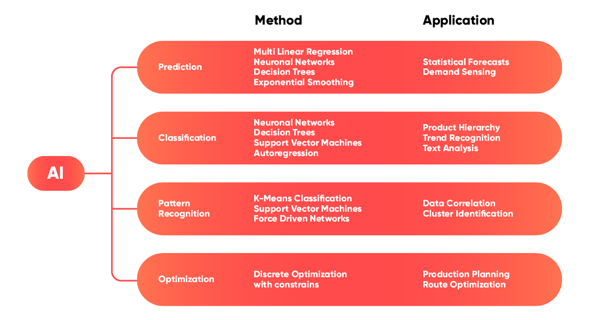 valantic graphic about AI methods applications in the supply chain, supply chain analytics