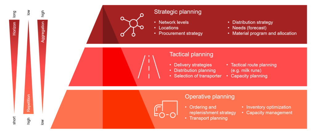 Infographic: The topic supply chain design can be divided up into strategic, tactical, and operative levels with different planning horizons and tasks