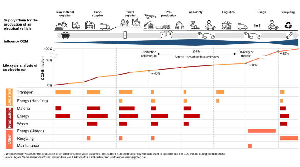 Graphic of the CO2 footprint of an electric car, sustainability in supply chain management
