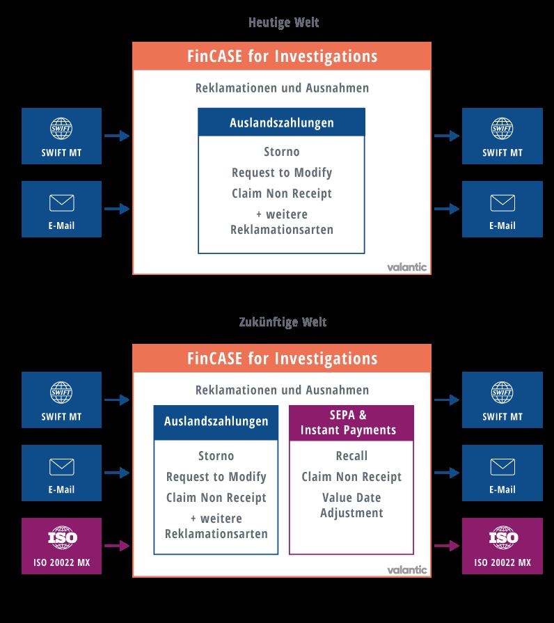 Infografik: valantic FinCASE unterstützt ISO 20022 und neues SWIFT MT-Format