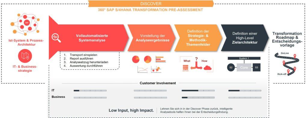 Infografik: Toolbasierte Systemanalyse als Startpunkt für eine SAP S/4HANA Transformation