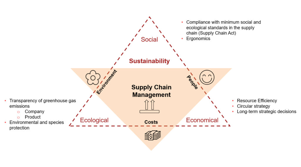 Garphic: Triangle of Sustainability in Supply Chain Management