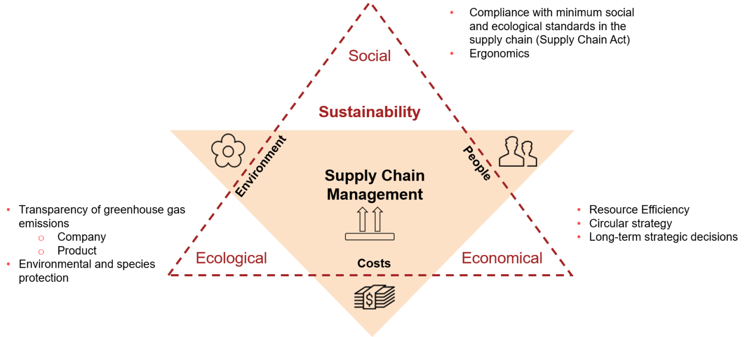 Graphic of a sustainability triangle, valantic Sustainability in Supply Chain Management