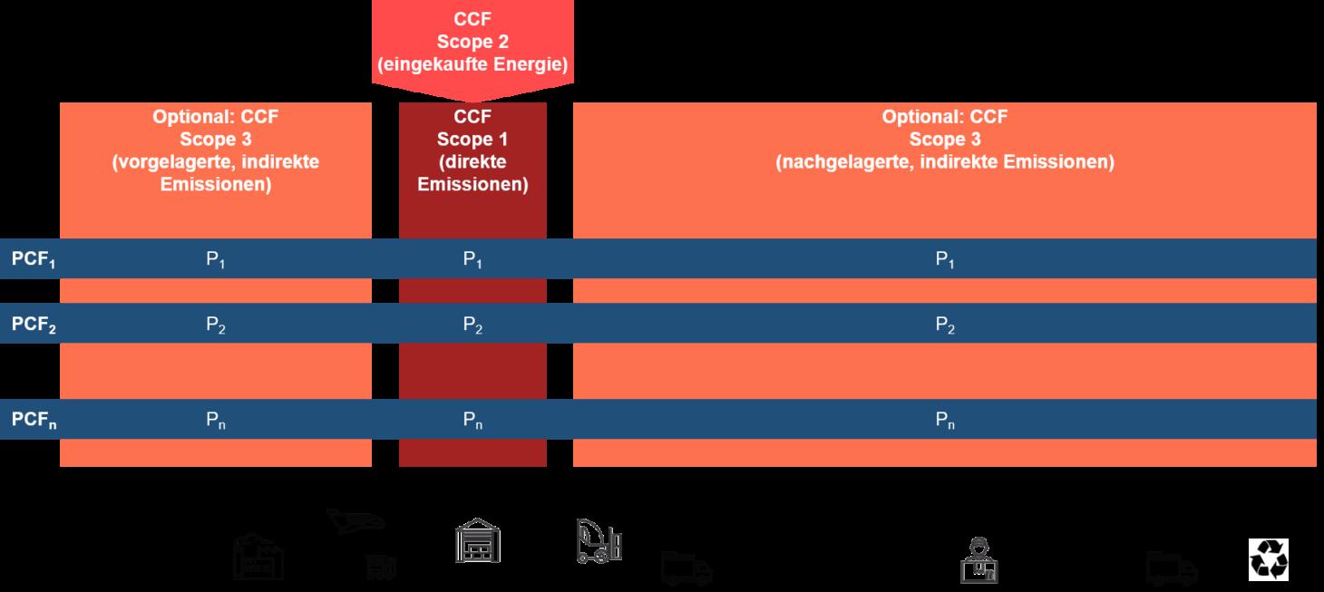 Infografik zum Thema Unterscheidung zwischen Product Carbon Footprint und Corporate Carbon Footprint, valantic Nachhaltigkeit