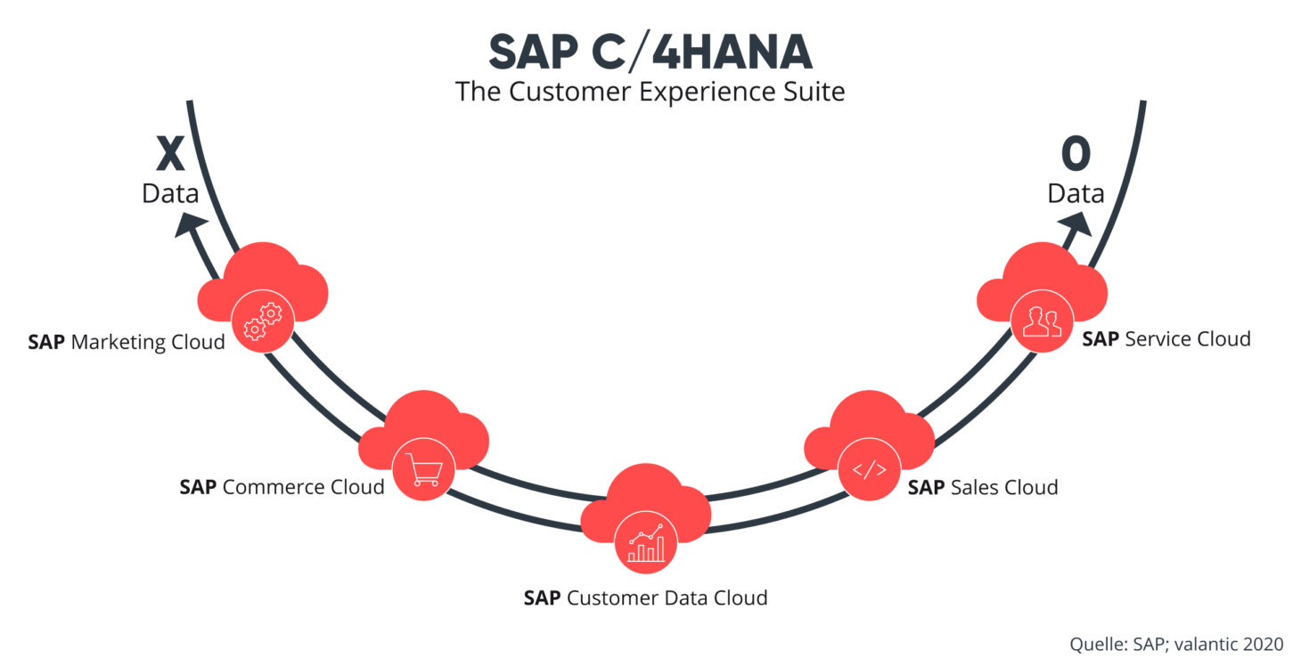Grafik SAP Customer Experience Cloud
