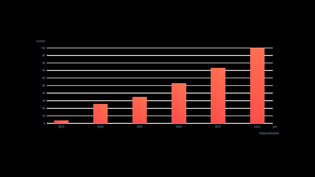Grafik Umsatzentwicklung bei stürmsfs nach dem Webshop Relaunch