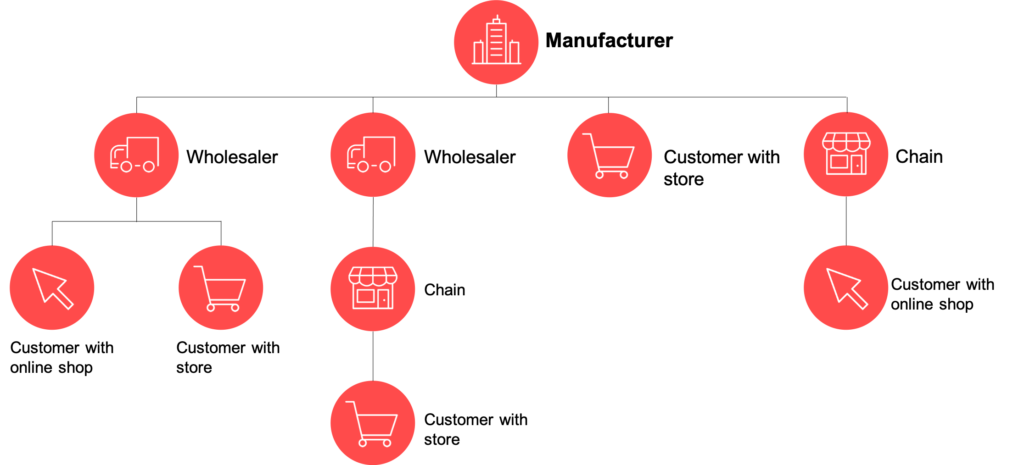 Infographic of a manufacturer's chain structure: Digitalization of multi-stage sales channels in B2B retail