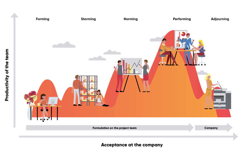 Change management model borrowing from Bruce Tuckman, valantic info graphic