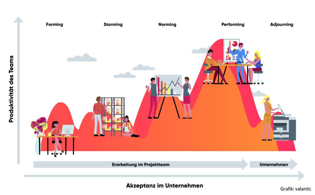 Change-Management-Modell in Anlehnung an Bruce Tuckman, Infografik von valantic