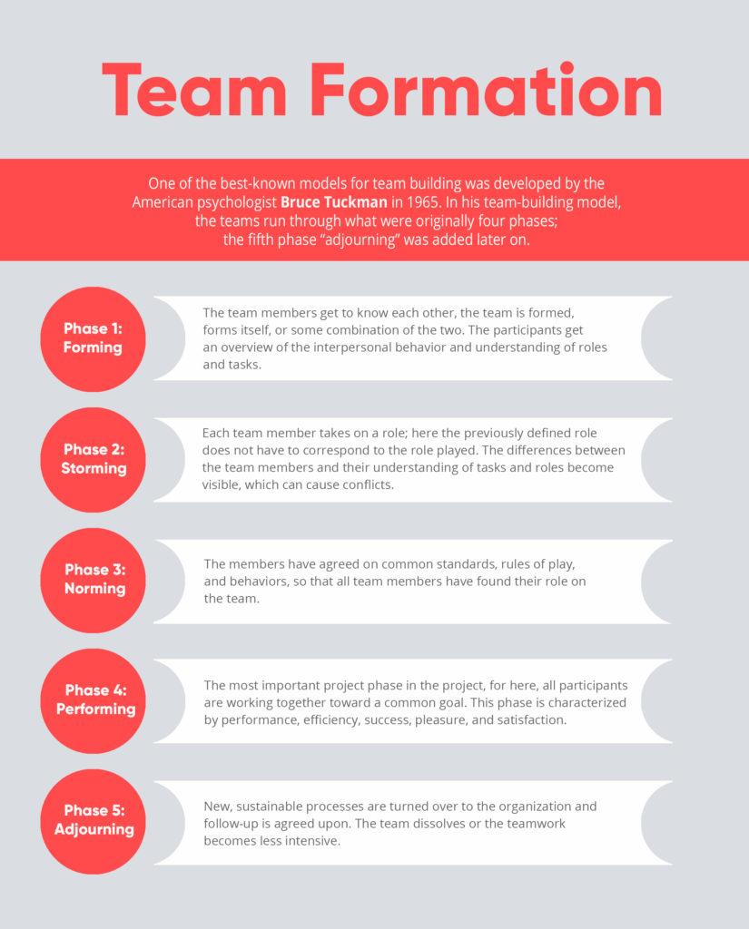 Change Management Phase Model Tuckman, valantic info graphic