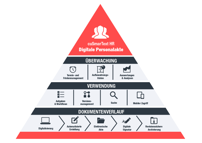 Infografik: Digitale Personalakte von Circle Unlimited – a valantic company